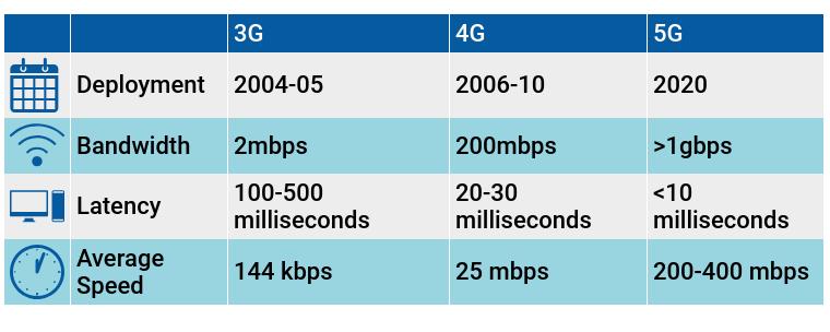 5G Ve 4G Farkları Nelerdir?