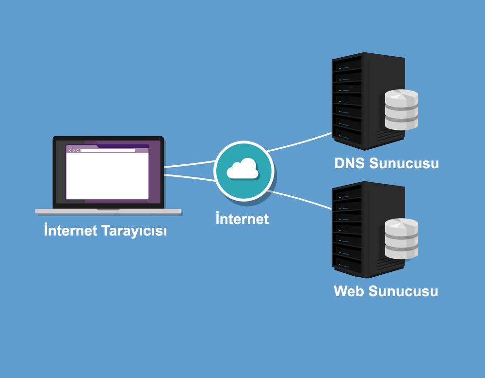 DNS Adresi Nasıl Değiştirilir?