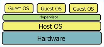 Hypervisor Nedir?