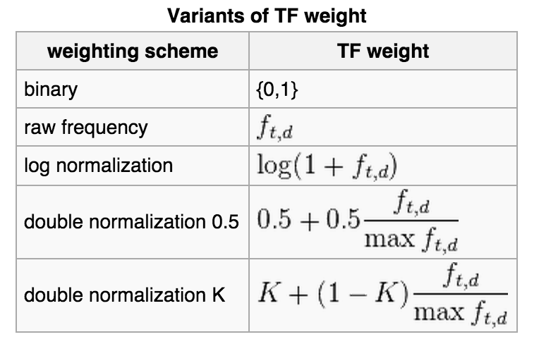 TF-IDFmetin madenciliği
