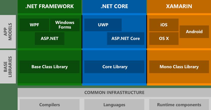 Asp.Net Core Nedir?