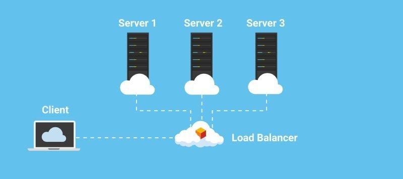 Load Balancing Nedir?